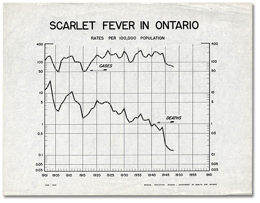 Chart: Scarlet Fever in Ontario, June 1949